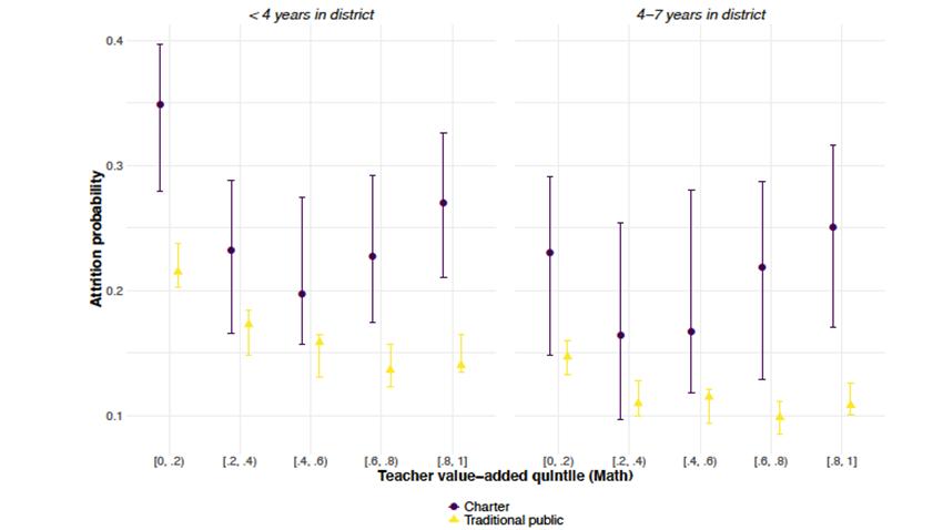 Regulatory Arbitrage in Teacher Hiring and Retention: Evidence from Massachusetts Charter Schools